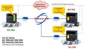 Giải pháp kết nối VOIP tổng đài Panasonic KX-TDA