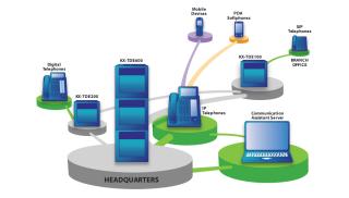 Giải pháp kết nối VOIP tổng đài TDA & TDE