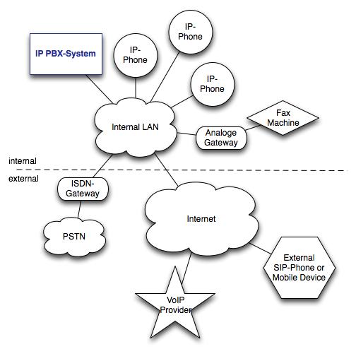 Hệ Thống Tổng Đài IP (IP PBX) Là Gì?
