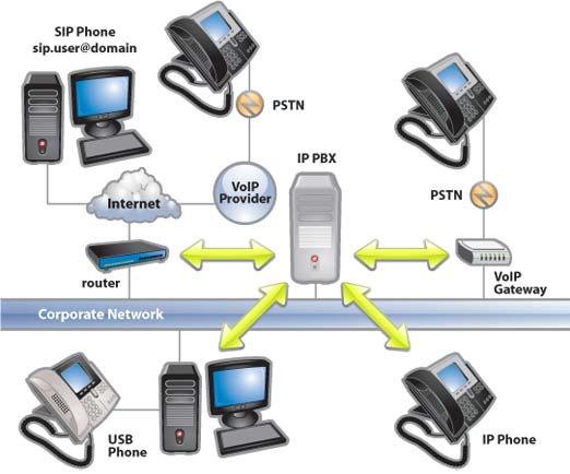 tổng đài IP, IP PBX