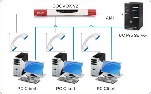 bộ phần mềm giao tiếp hợp nhất