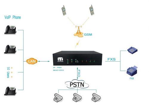 mô hình ứng dụng giải pháp tổng đài ip muc1004