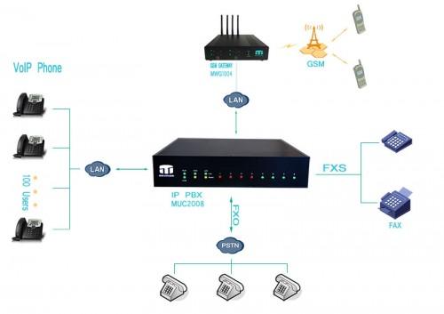 mô hình ứng dụng tổng đài IP MUC2008