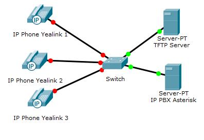 Auto Provisioning bằng TFTP Server